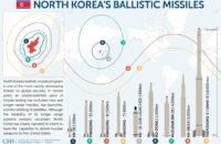 Kuzey Kore ve Füze Programı Hakkında  Bilinmesi Gerekenler